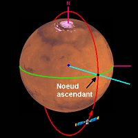 Param�tres orbitaux de l'orbite de Mars Global Surveyor