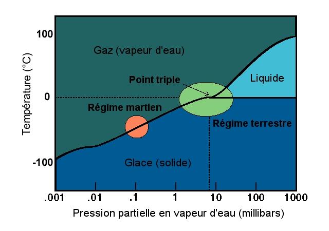 Sch U00e9mas Techniques   Le Diagramme Du Point Triple De L U0026 39 Eau